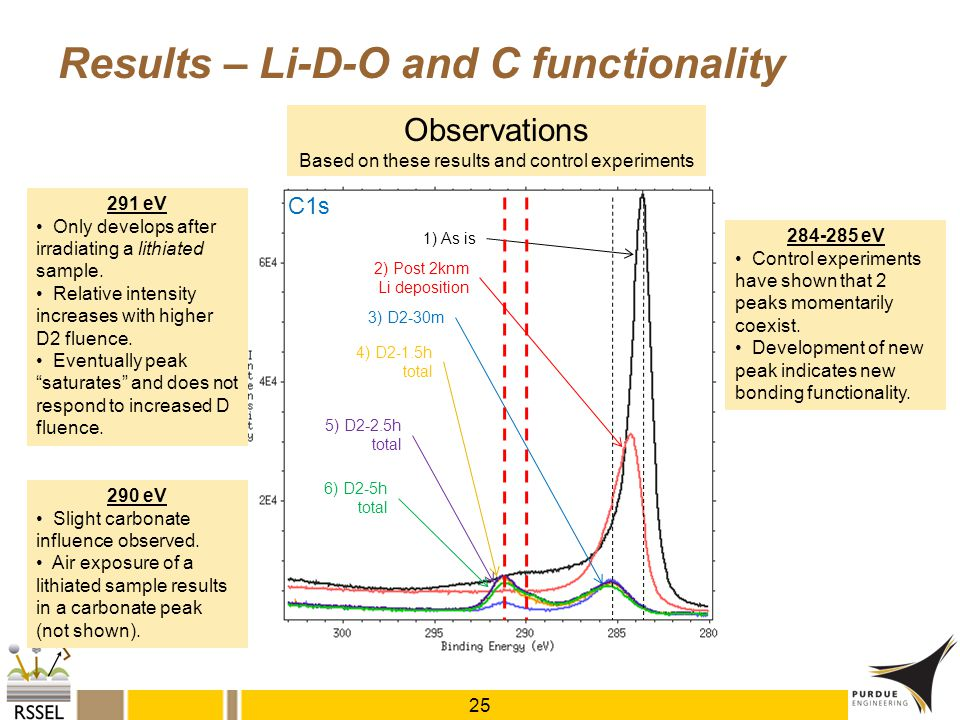 Results – Li-D-O and C functionality