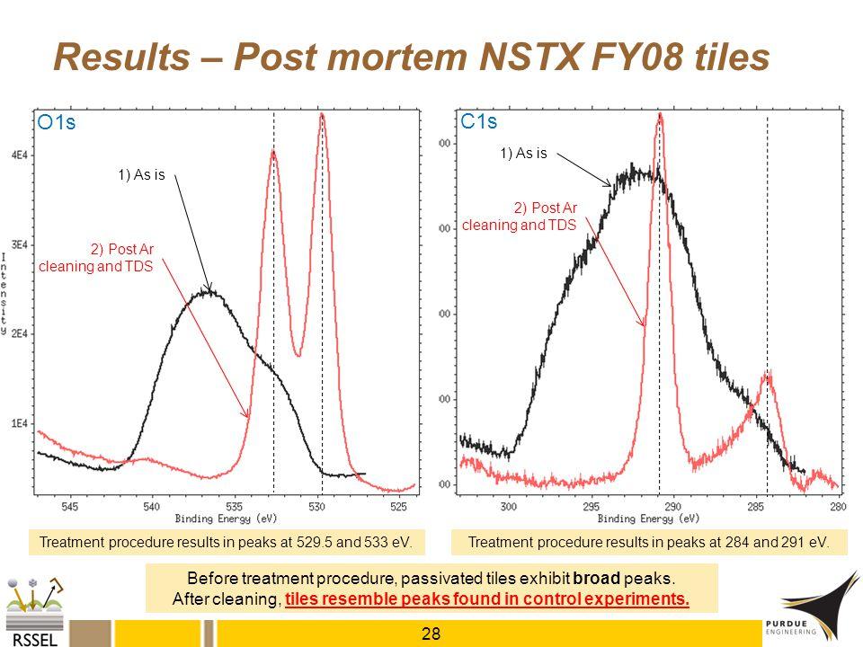 Results – Post mortem NSTX FY08 tiles