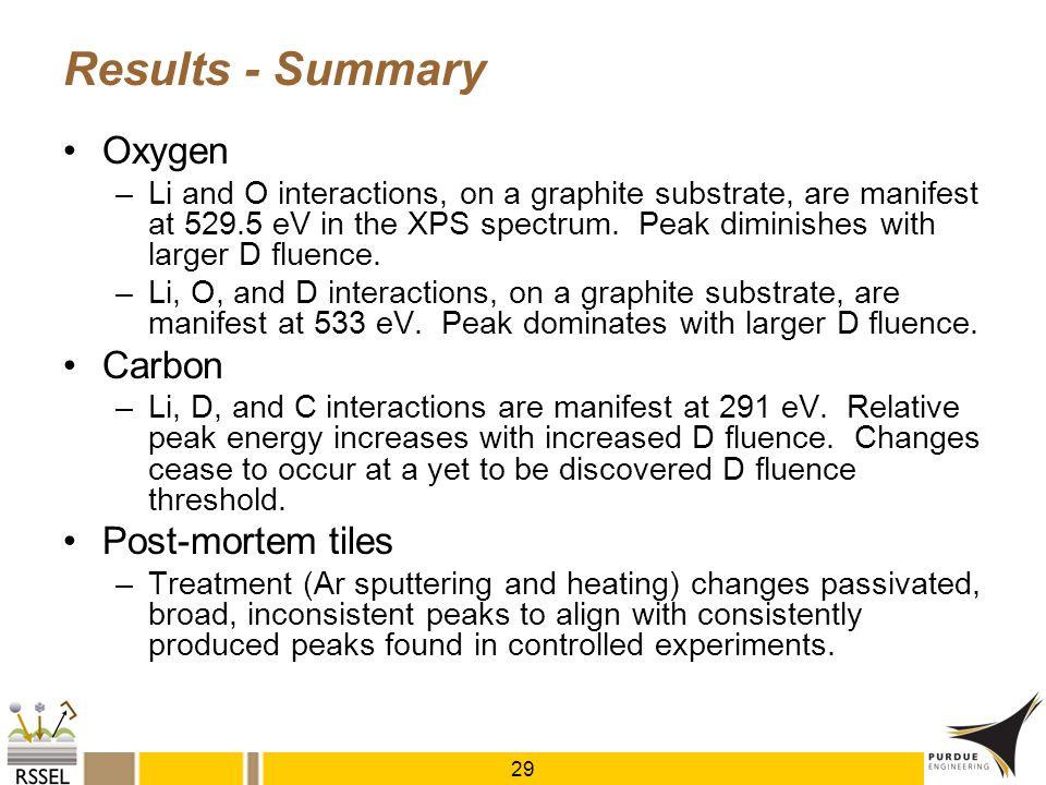 Results - Summary Oxygen Carbon Post-mortem tiles