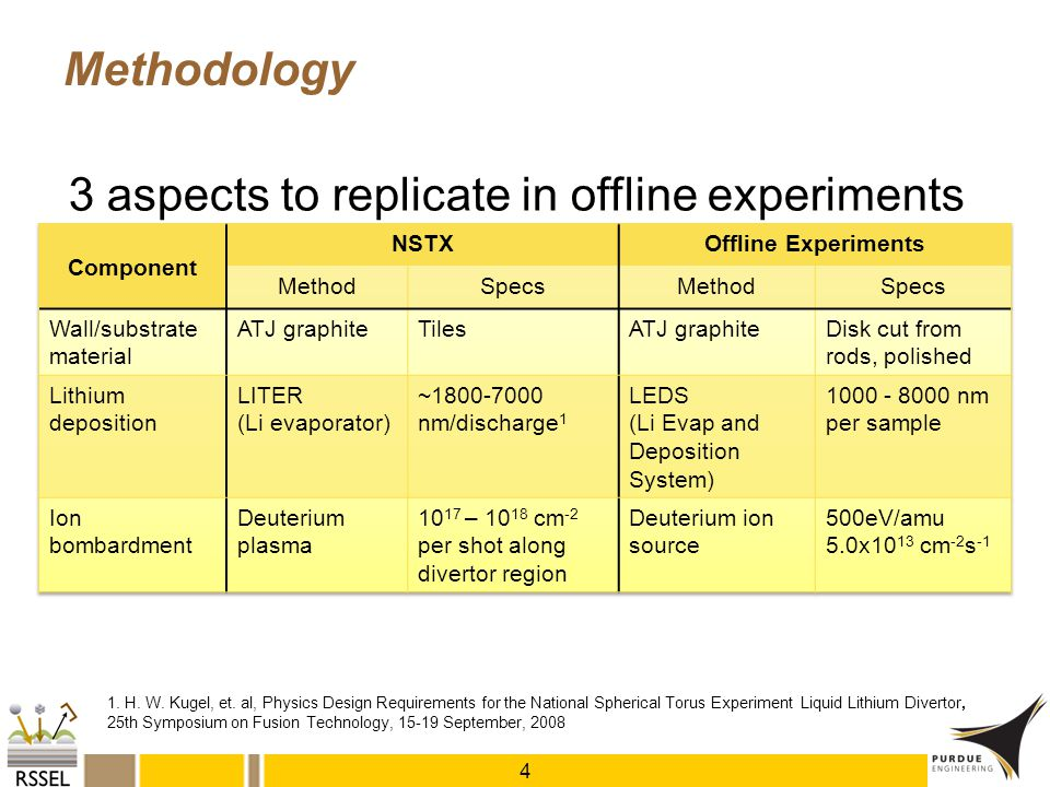 3 aspects to replicate in offline experiments