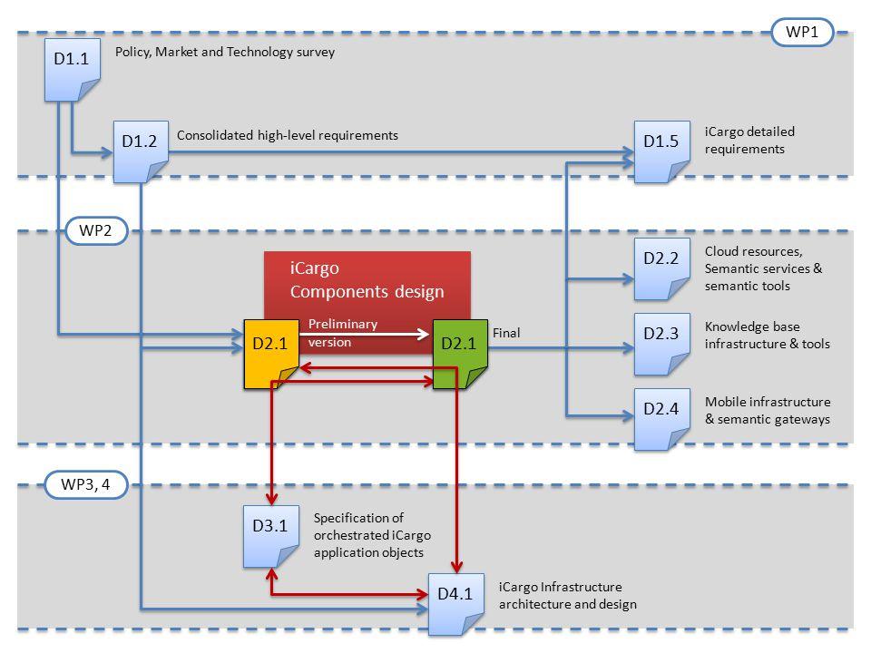 D1.1 D1.2 D1.5 D2.2 iCargo Components design D2.3 D2.1 D2.1 D2.1 D2.1