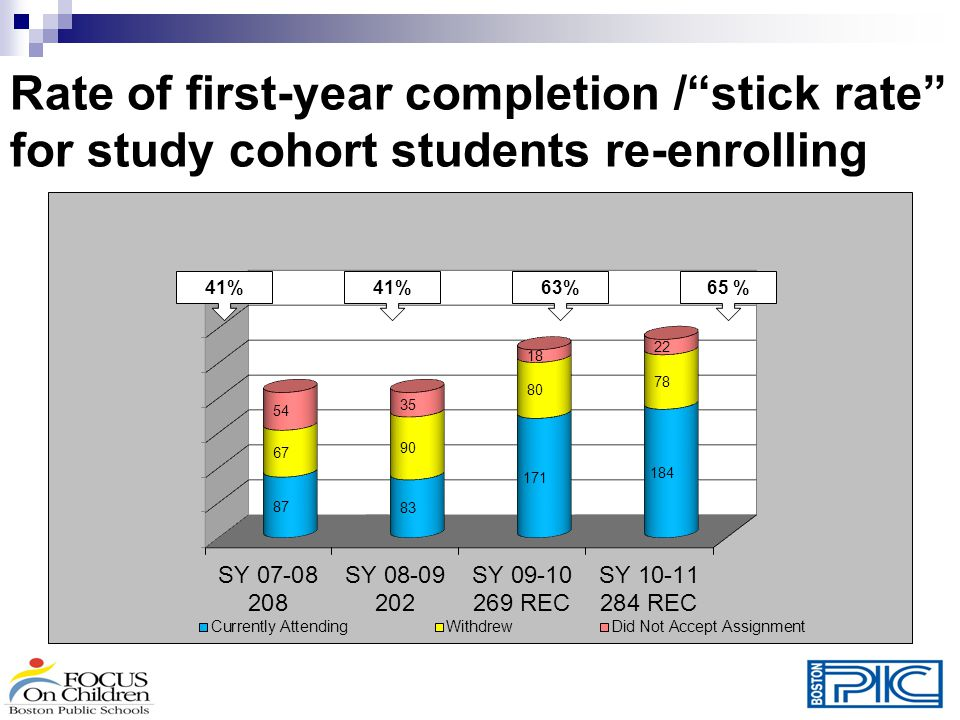 Rate of first-year completion / stick rate for study cohort students re-enrolling