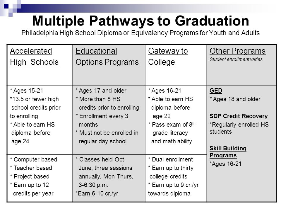 Multiple Pathways to Graduation Philadelphia High School Diploma or Equivalency Programs for Youth and Adults