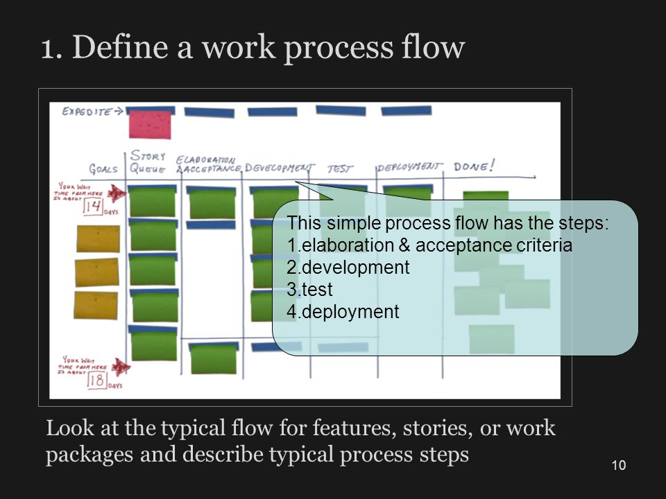 1. Define a work process flow