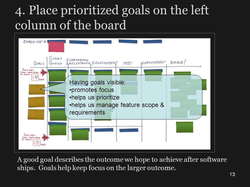 4. Place prioritized goals on the left column of the board