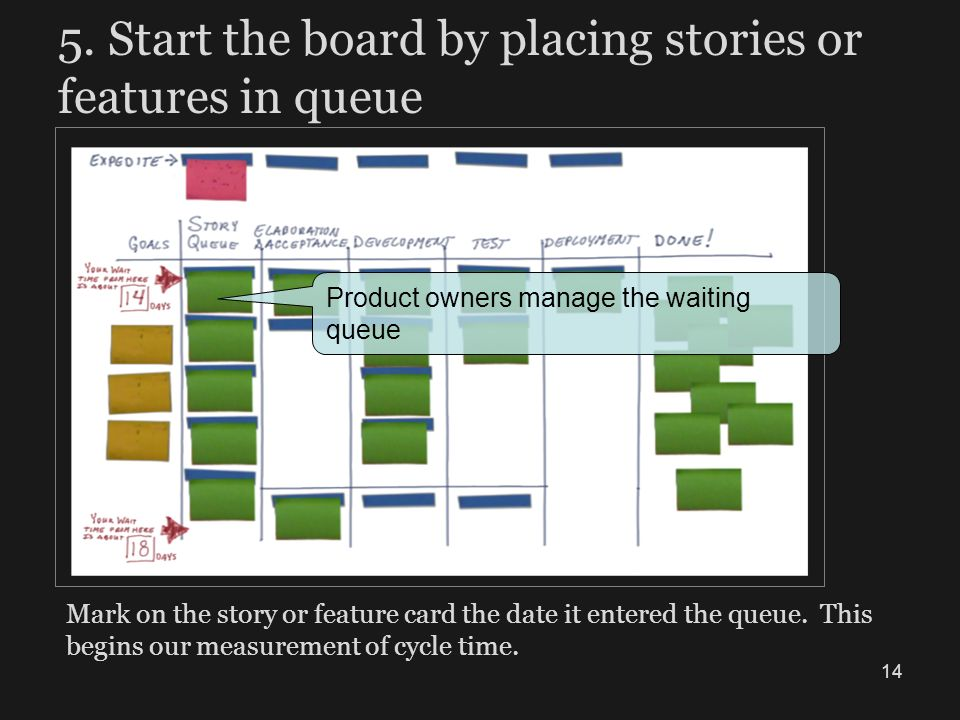 5. Start the board by placing stories or features in queue