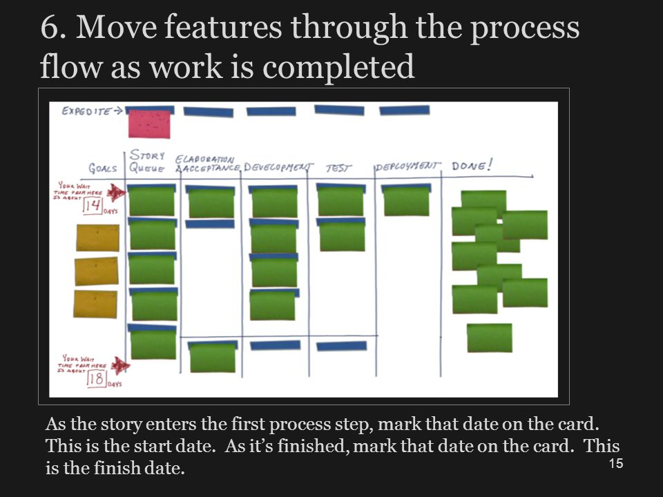 6. Move features through the process flow as work is completed