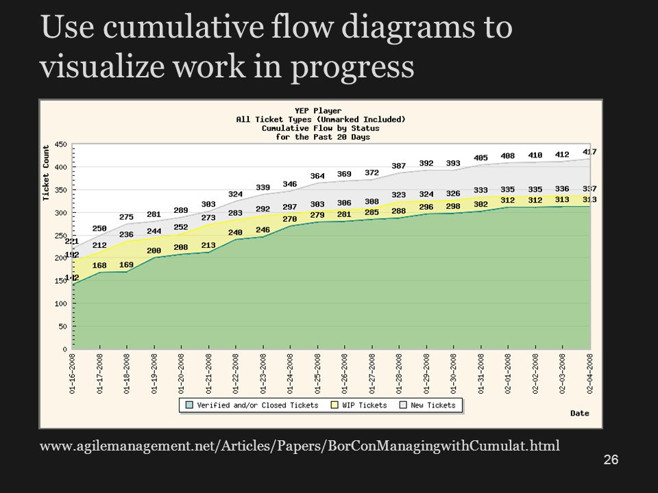 Use cumulative flow diagrams to visualize work in progress