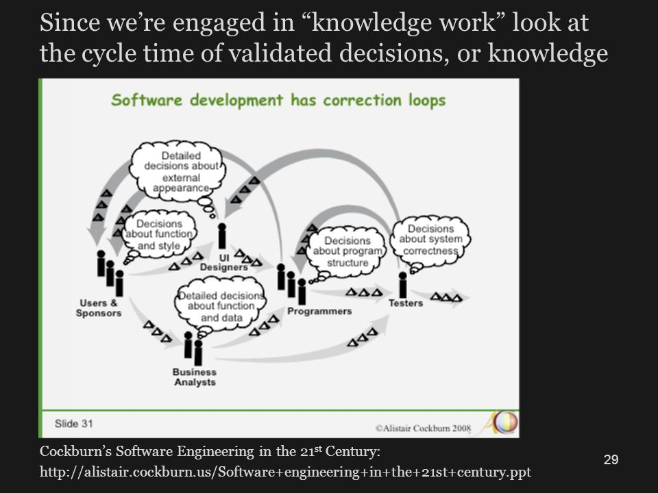 Since we're engaged in knowledge work look at the cycle time of validated decisions, or knowledge