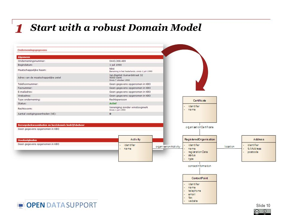 Start with a robust Domain Model