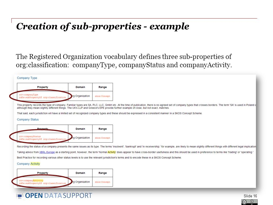 Creation of sub-properties - example