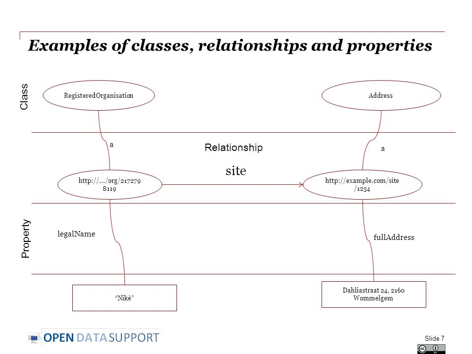 Examples of classes, relationships and properties