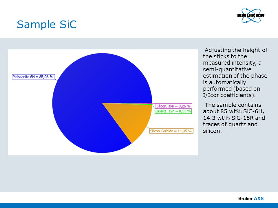 Sample SiC