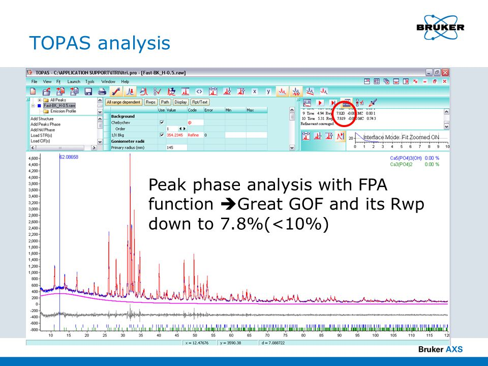 TOPAS analysis Peak phase analysis with FPA function Great GOF and its Rwp down to 7.8%(<10%)