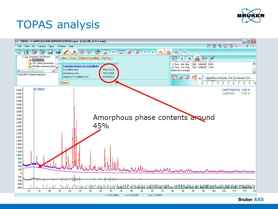 TOPAS analysis Amorphous phase contents around 45%