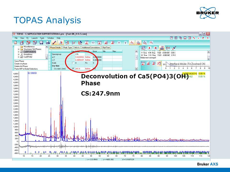 TOPAS Analysis Deconvolution of Ca5(PO4)3(OH) Phase CS:247.9nm