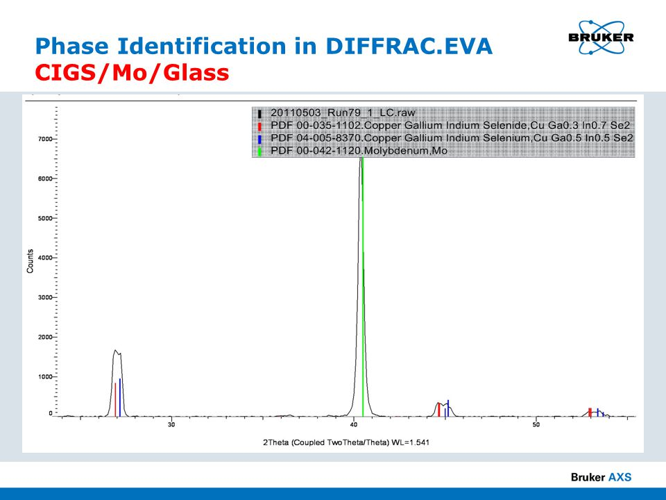 Phase Identification in DIFFRAC.EVA