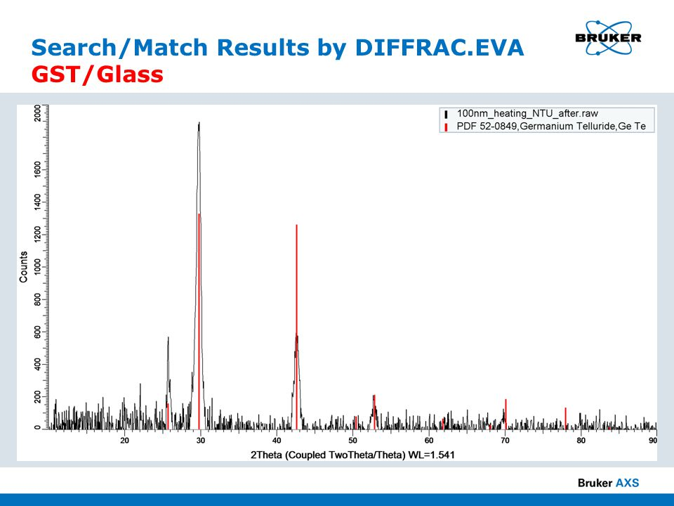 Search/Match Results by DIFFRAC.EVA