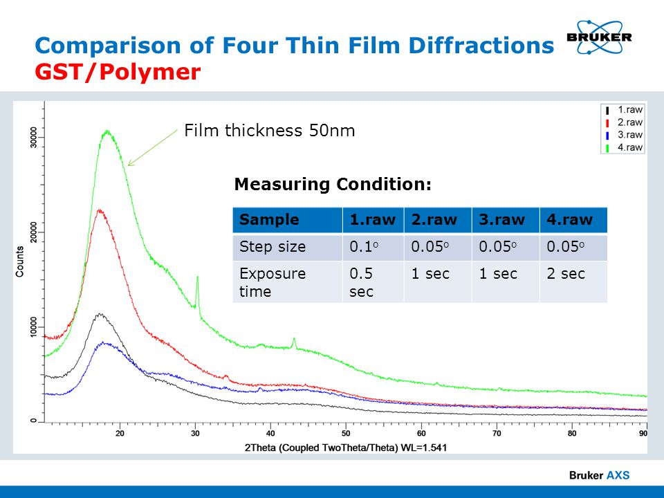 Comparison of Four Thin Film Diffractions GST/Polymer