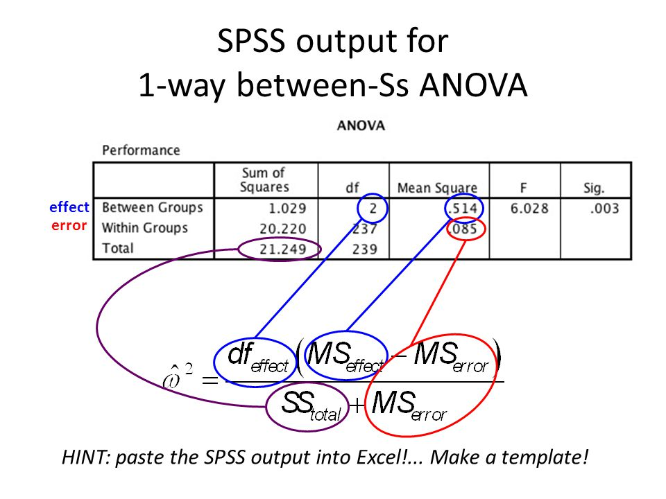 SPSS output for 1-way between-Ss ANOVA
