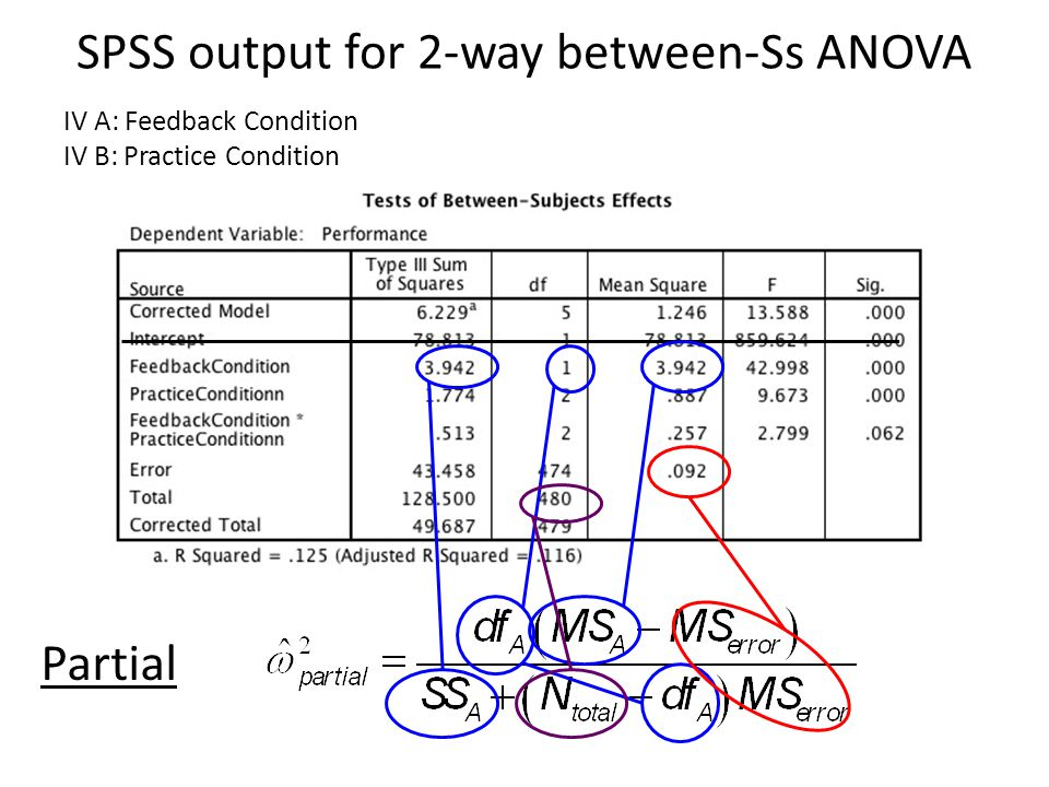 SPSS output for 2-way between-Ss ANOVA