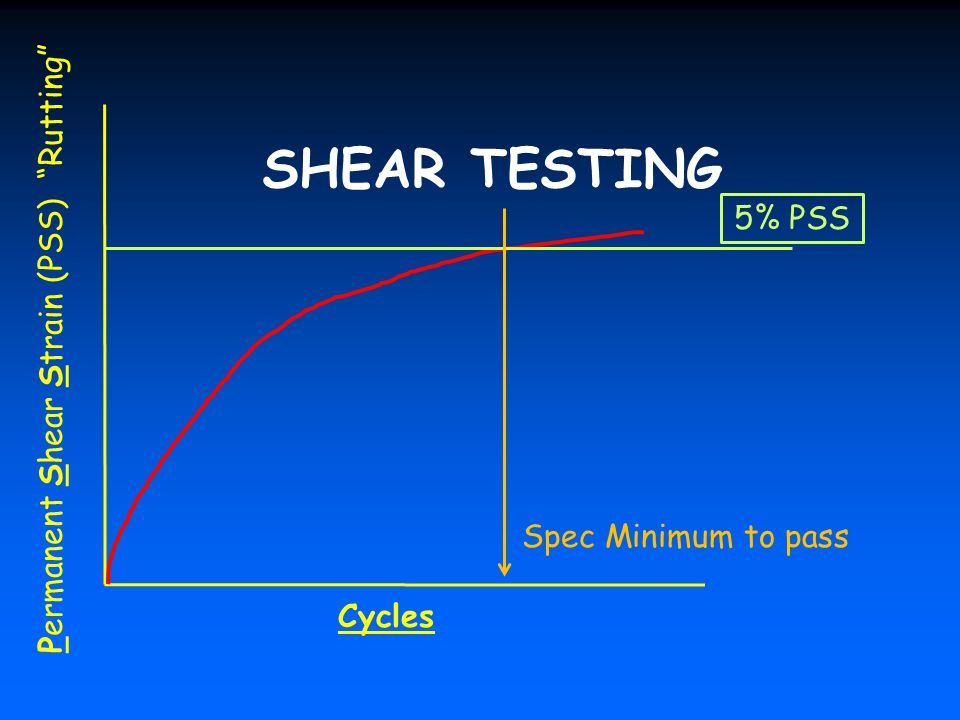 Permanent Shear Strain (PSS) Rutting