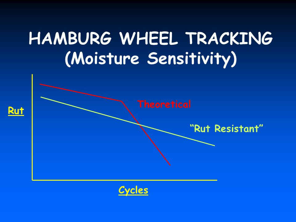 HAMBURG WHEEL TRACKING (Moisture Sensitivity)