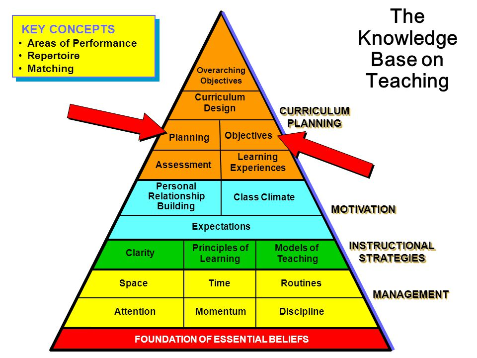 The Knowledge Base on Teaching