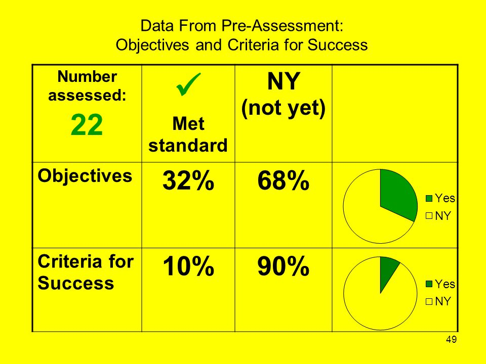 Data From Pre-Assessment: Objectives and Criteria for Success