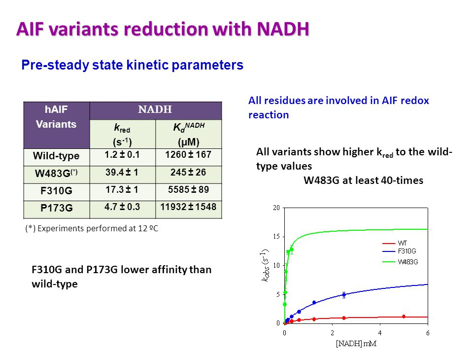 AIF variants reduction with NADH