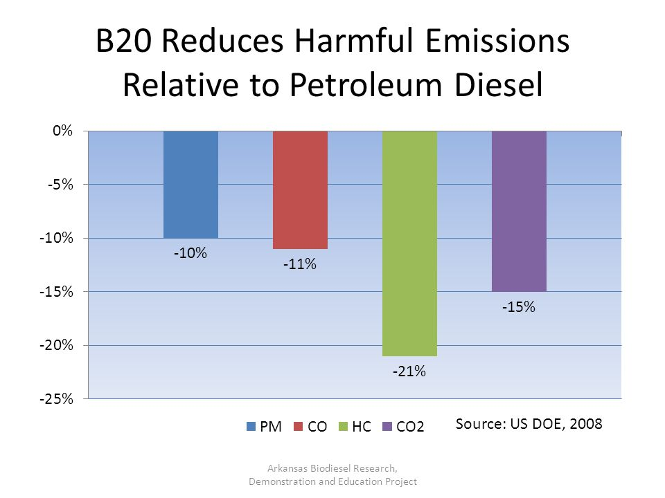 B20 Reduces Harmful Emissions Relative to Petroleum Diesel