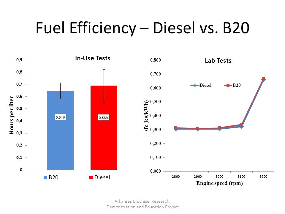 Fuel Efficiency – Diesel vs. B20