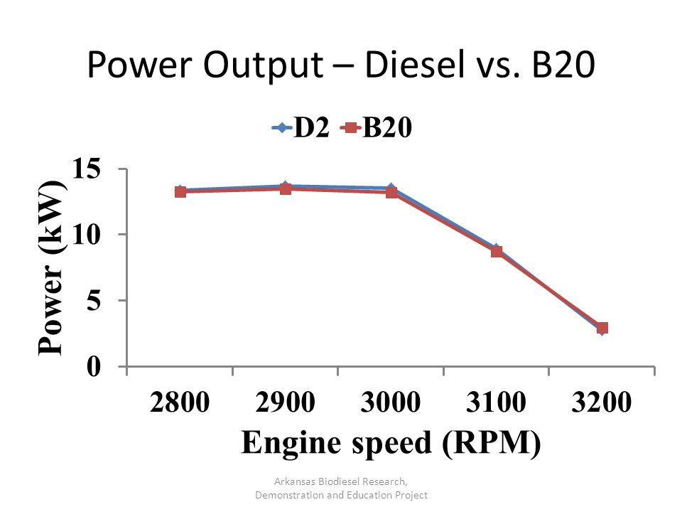 Power Output – Diesel vs. B20