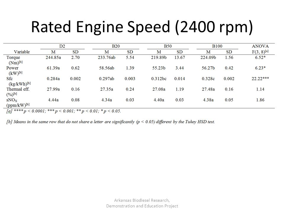 Rated Engine Speed (2400 rpm)