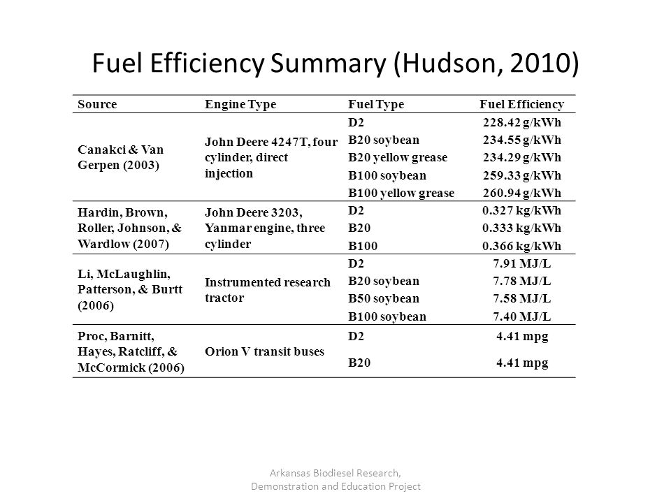 Fuel Efficiency Summary (Hudson, 2010)