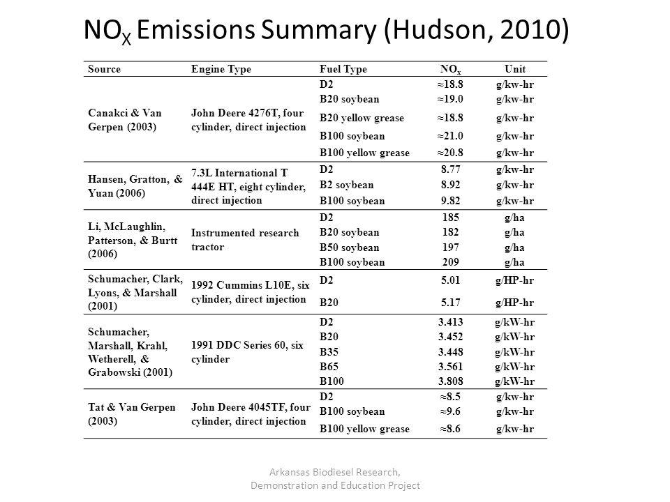 NOX Emissions Summary (Hudson, 2010)