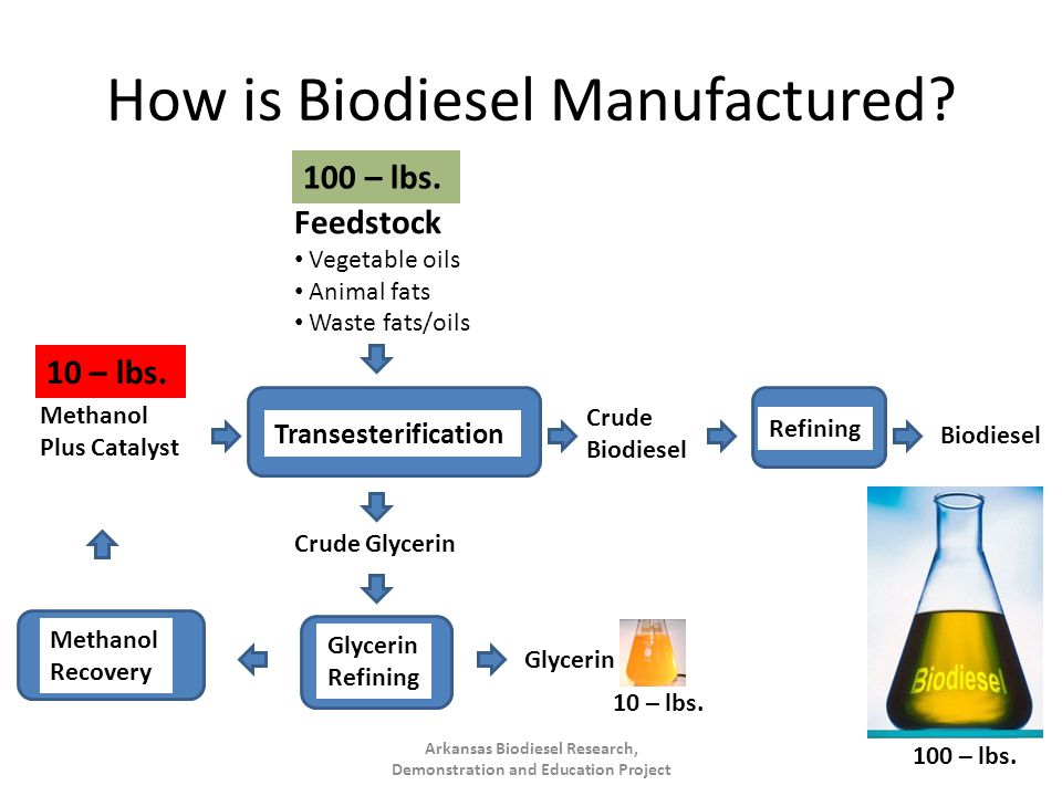How is Biodiesel Manufactured