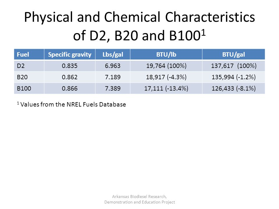 Physical and Chemical Characteristics of D2, B20 and B1001