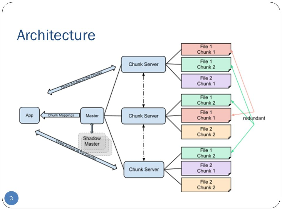 Architecture To Discuss: GFS Cluster, File, Master Server, Clients/Apps, Chunk, Metadata, Chunk Location.