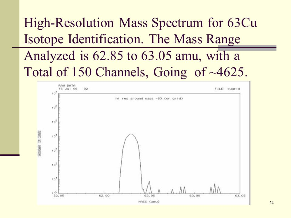 High-Resolution Mass Spectrum for 63Cu Isotope Identification