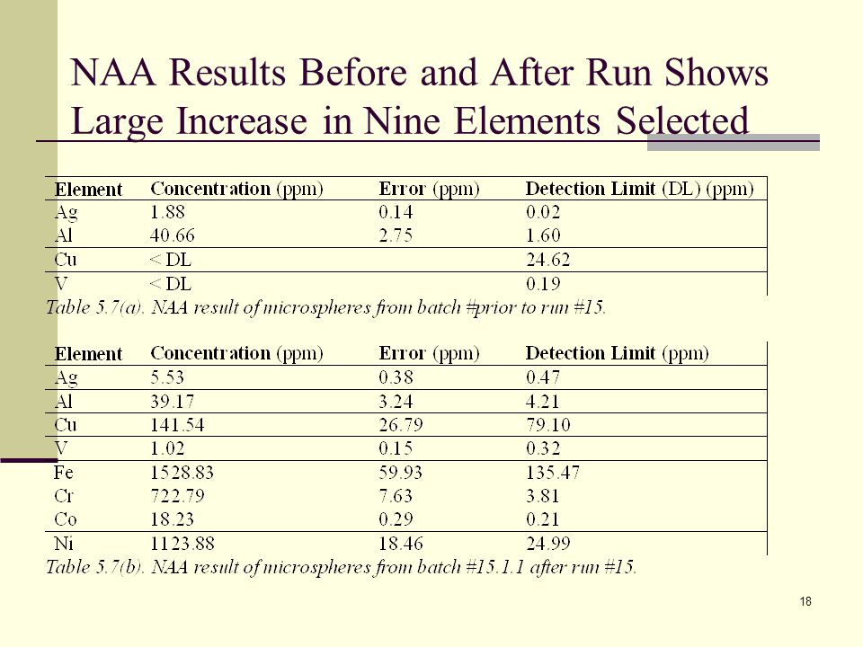 NAA Results Before and After Run Shows Large Increase in Nine Elements Selected