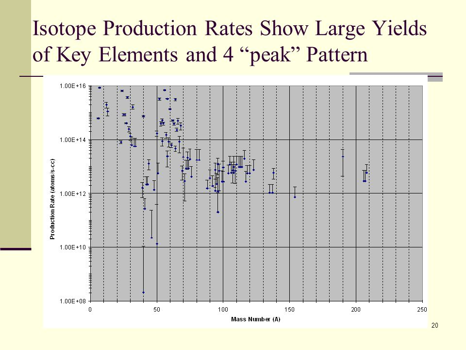 Isotope Production Rates Show Large Yields of Key Elements and 4 peak Pattern