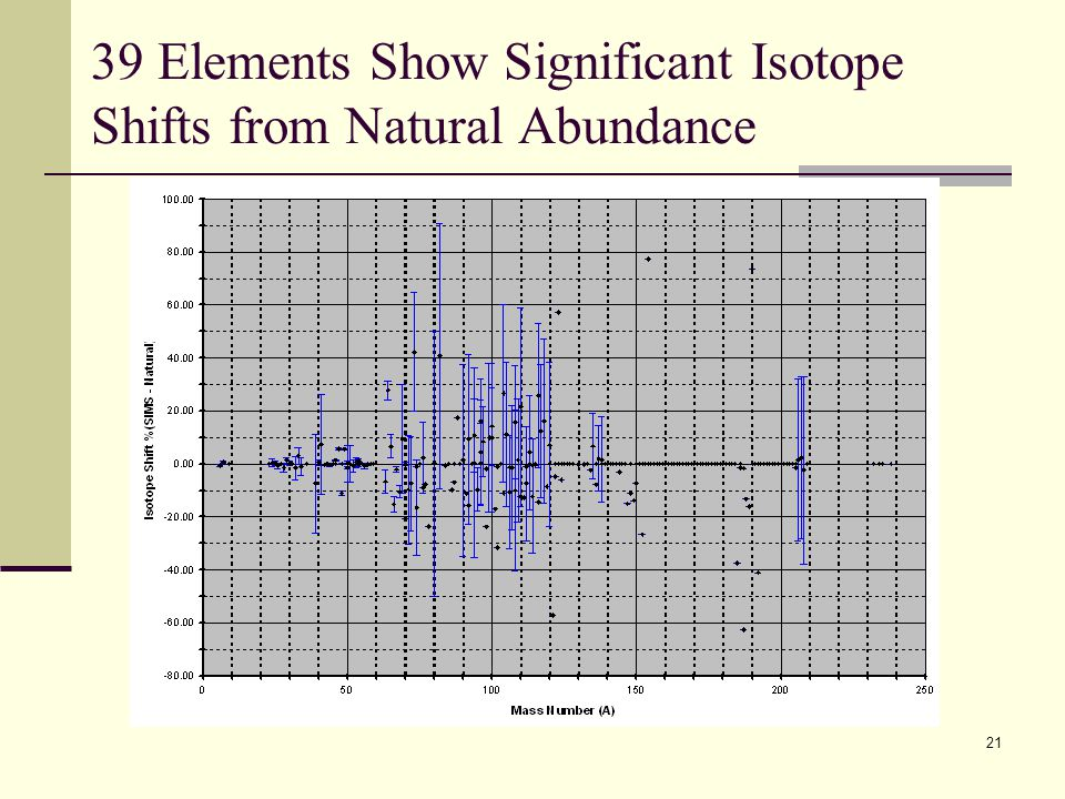 39 Elements Show Significant Isotope Shifts from Natural Abundance