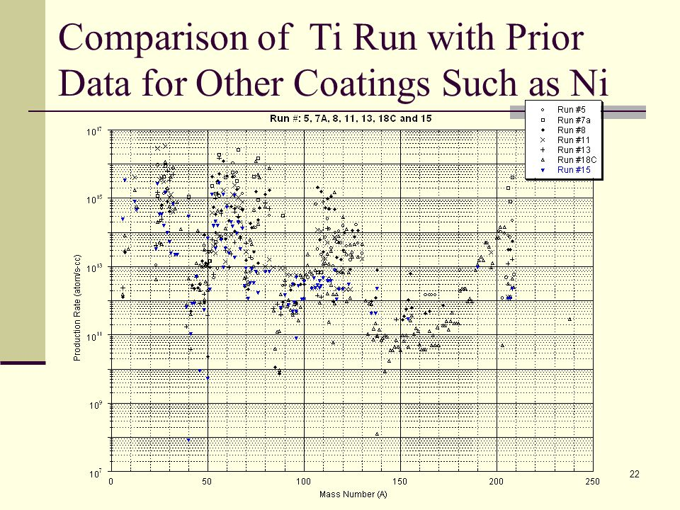 Comparison of Ti Run with Prior Data for Other Coatings Such as Ni