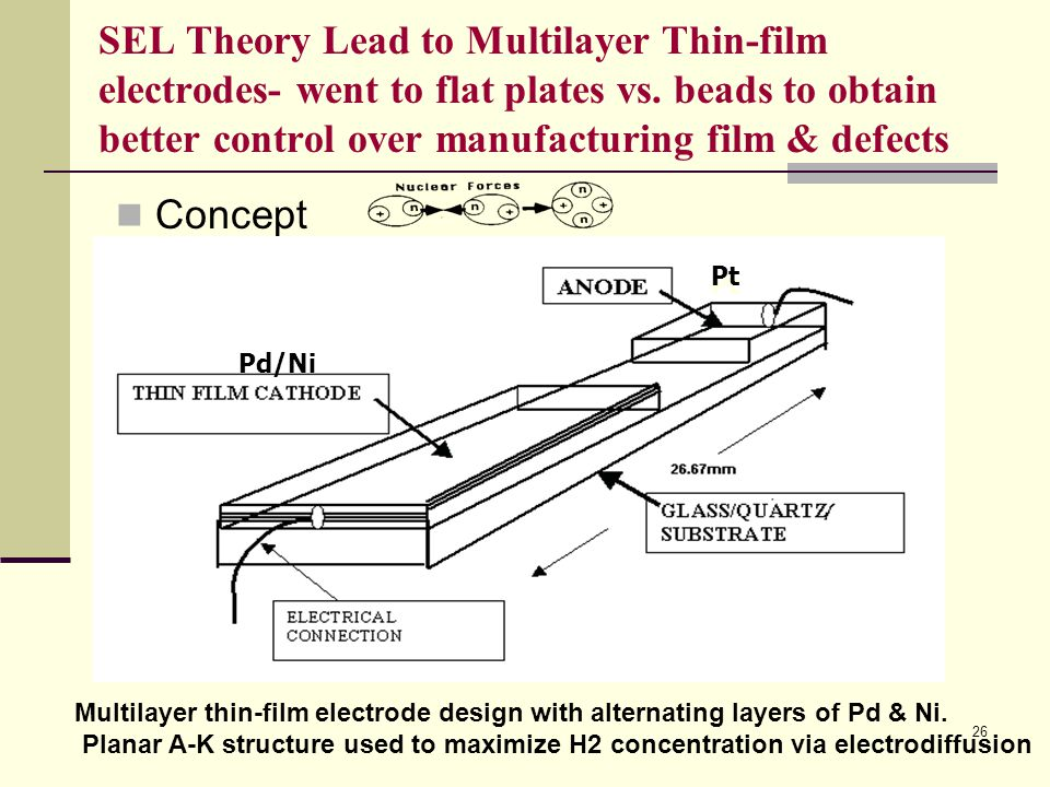 SEL Theory Lead to Multilayer Thin-film electrodes- went to flat plates vs. beads to obtain better control over manufacturing film & defects