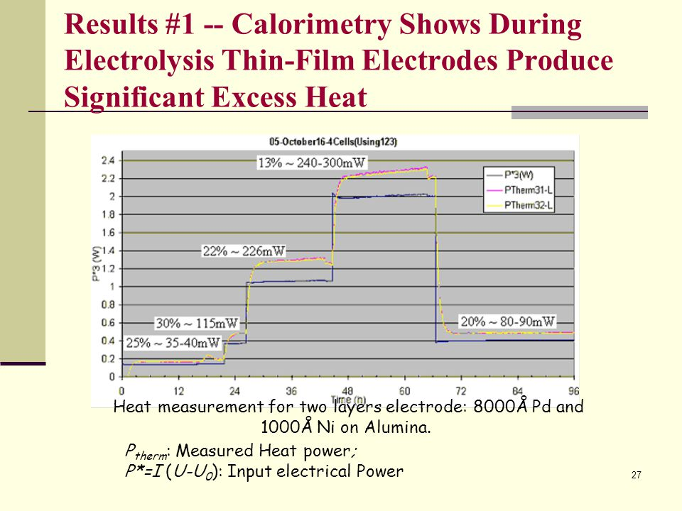 Results #1 -- Calorimetry Shows During Electrolysis Thin-Film Electrodes Produce Significant Excess Heat