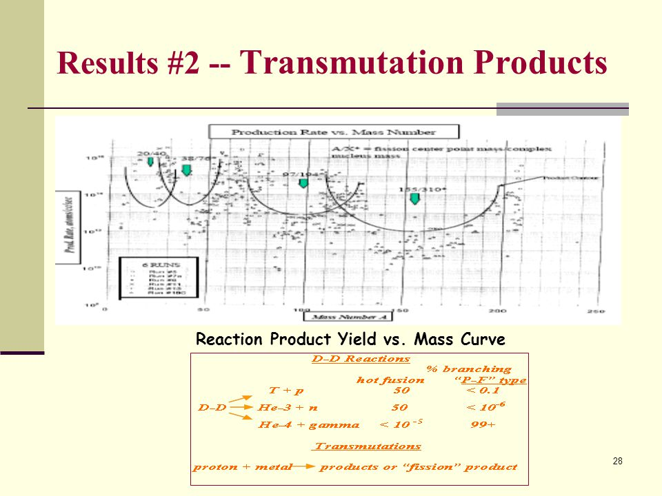 Results #2 -- Transmutation Products