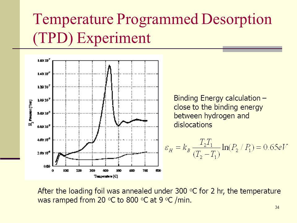 Temperature Programmed Desorption (TPD) Experiment