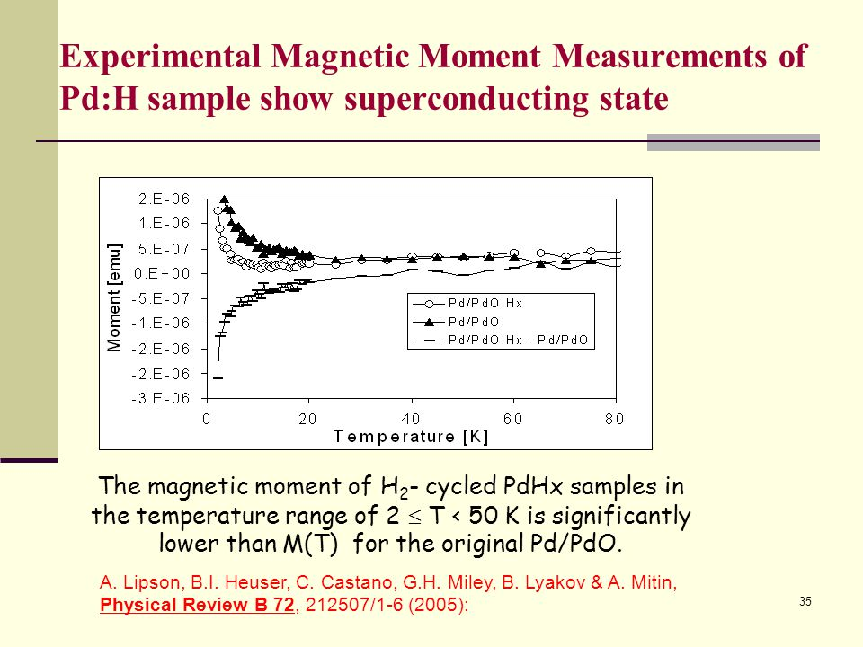 Experimental Magnetic Moment Measurements of Pd:H sample show superconducting state