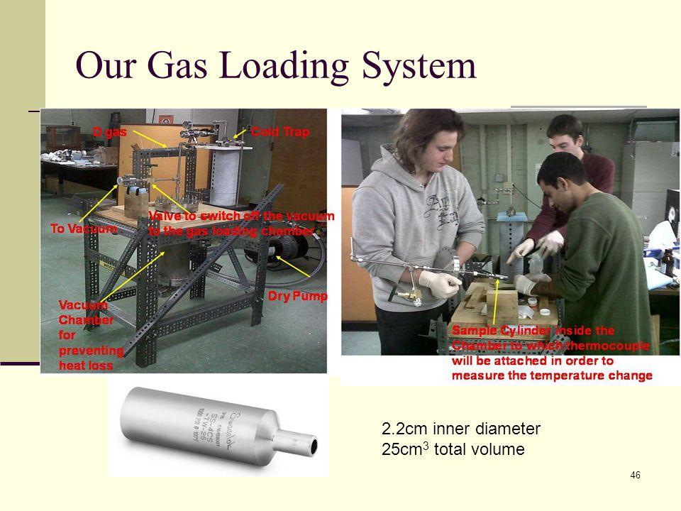 Our Gas Loading System 2.2cm inner diameter 25cm3 total volume